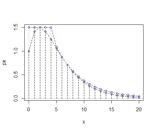 The previous discrete pmf with the aforementioned uniform&geometric envelope (majorizing function)